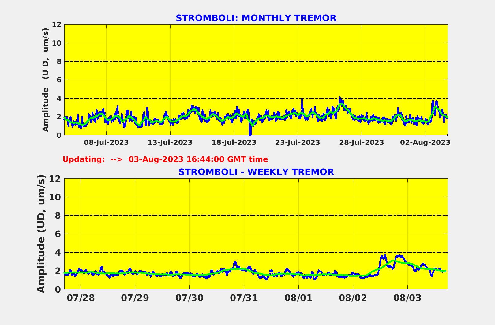Zusammenfassung der Tremoramplitude am Stromboli über Monat und Woche (Quelle: LGS)